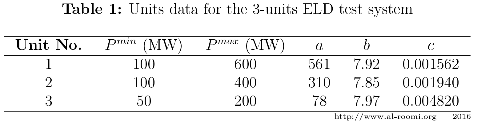 Power Systems and Evolutionary Algorithms - 3-Units System